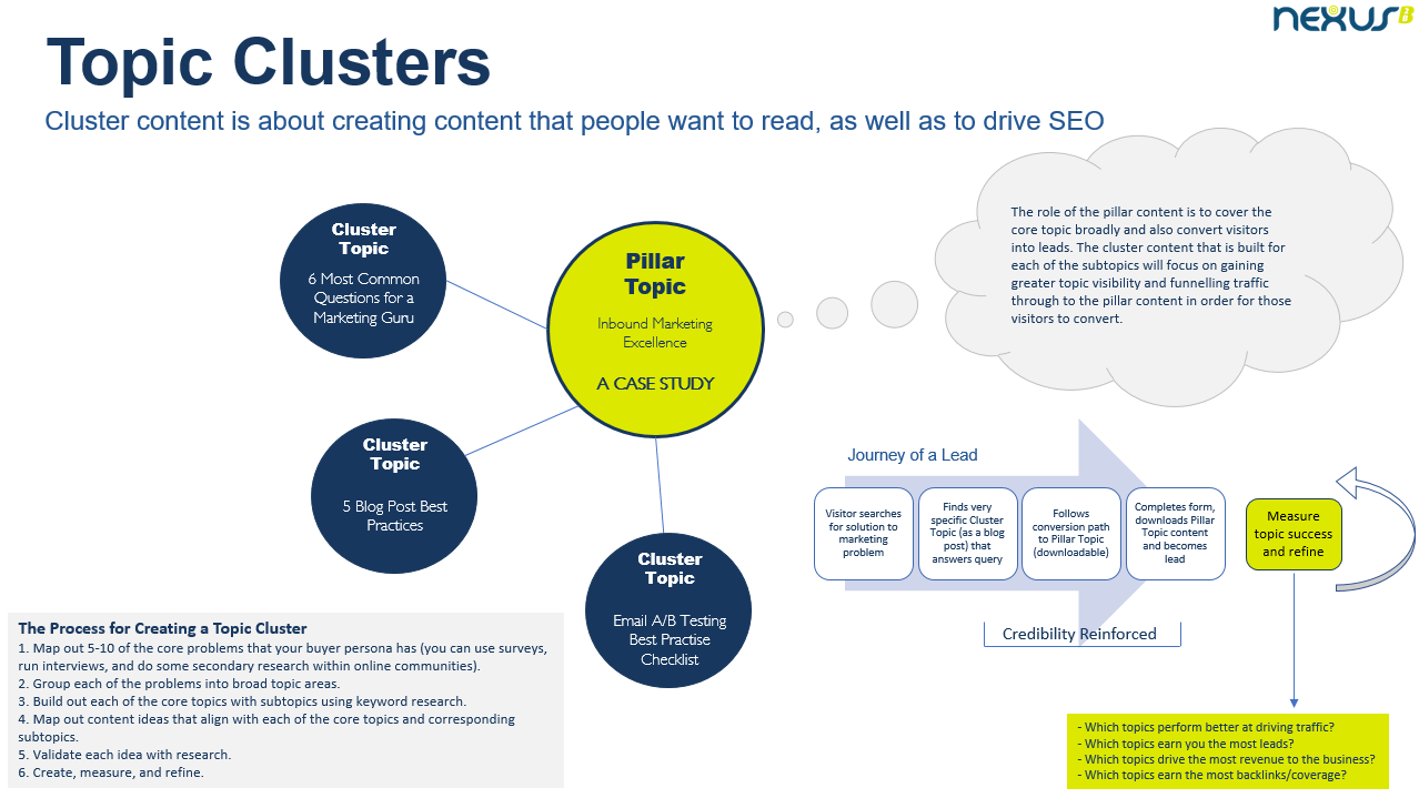 Planning Cluster Topics for Inbound Campaigns